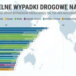 Najwięcej śmiertelnych wypadków na świecie [Wykres]